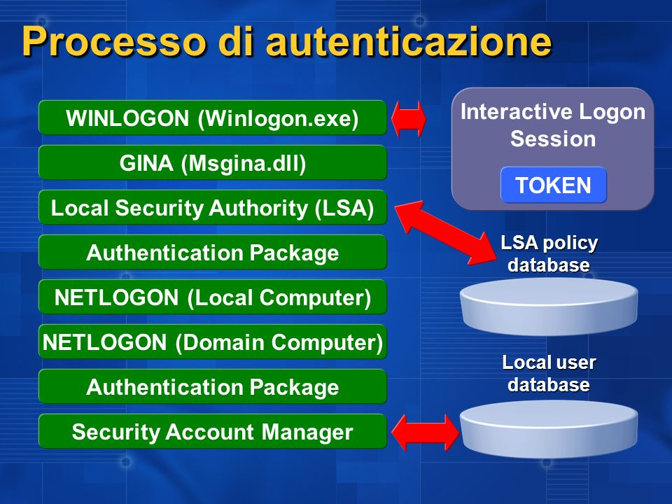 WINLOGON (Winlogon.exe) GINA (Msgina.dll) Local Security Authority (LSA) Authentication Package NETLOGON (Local Computer) NETLOGON (Domain Computer) Authentication Package Security Account Manager Local user database LSA policy database Processo di autenticazione Interactive Logon Session TOKEN
