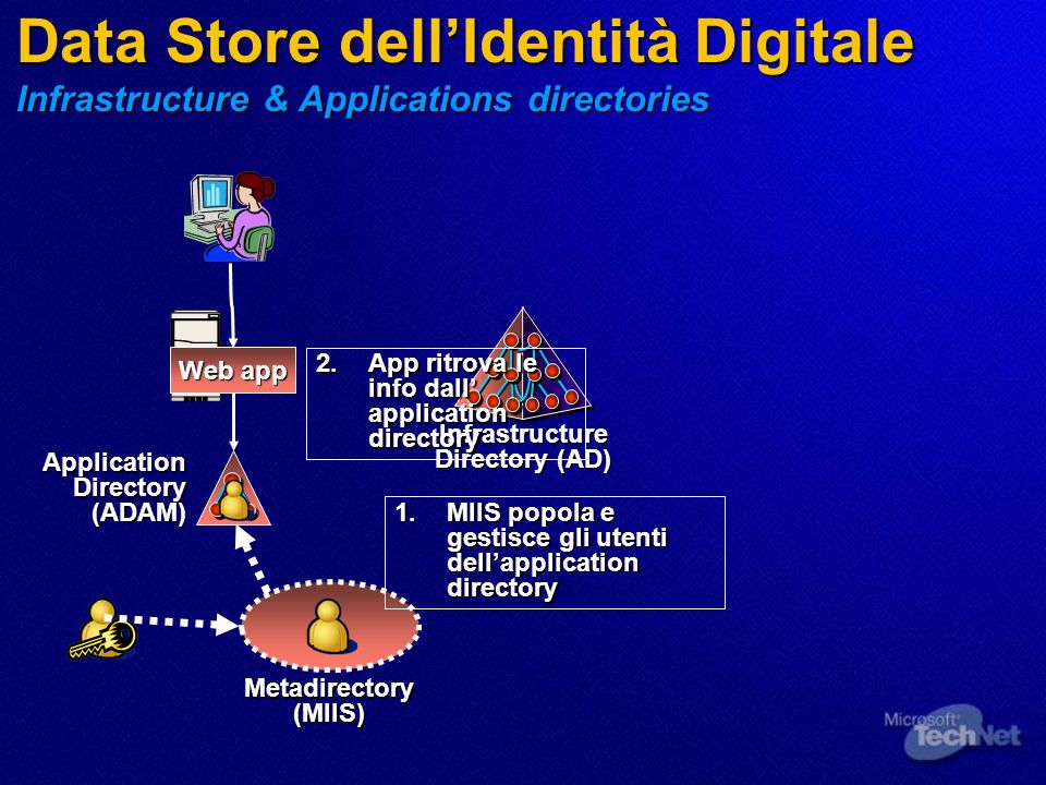 Data Store dellIdentità Digitale Infrastructure & Applications directories Web app Infrastructure Directory (AD) 2.App ritrova le info dall application directory Metadirectory(MIIS) 1.MIIS popola e gestisce gli utenti dellapplication directory Application Directory (ADAM)