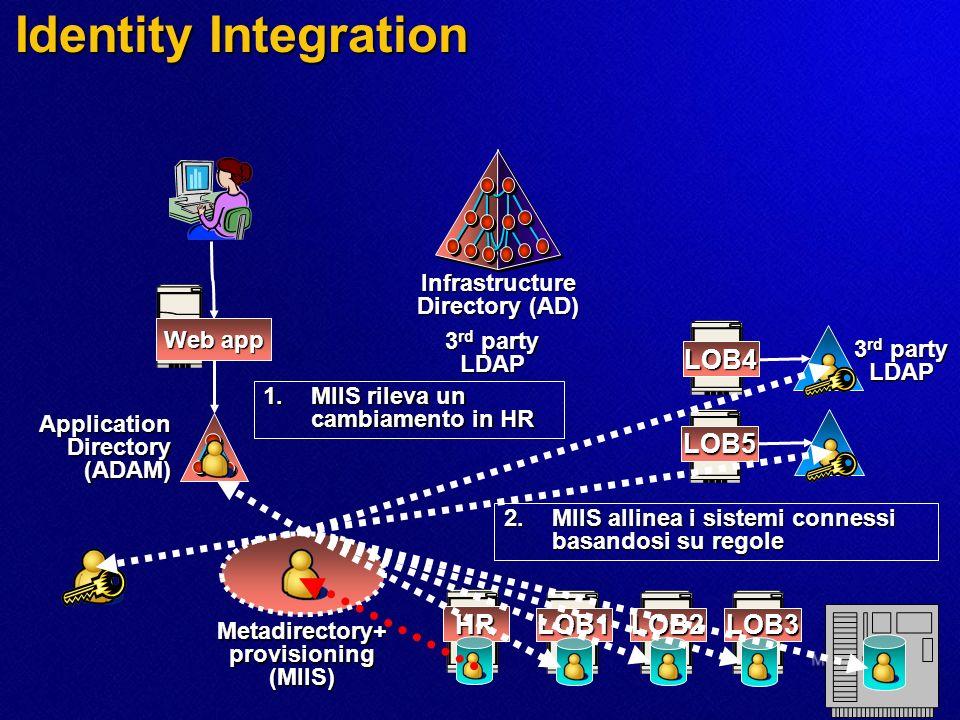Identity Integration LOB2 LOB3 HR LOB1 Web app Infrastructure Directory (AD) LOB4 LOB5 3 rd party LDAP LDAP Metadirectory+ provisioning (MIIS) 1.MIIS rileva un cambiamento in HR Application Directory (ADAM) 2.MIIS allinea i sistemi connessi basandosi su regole