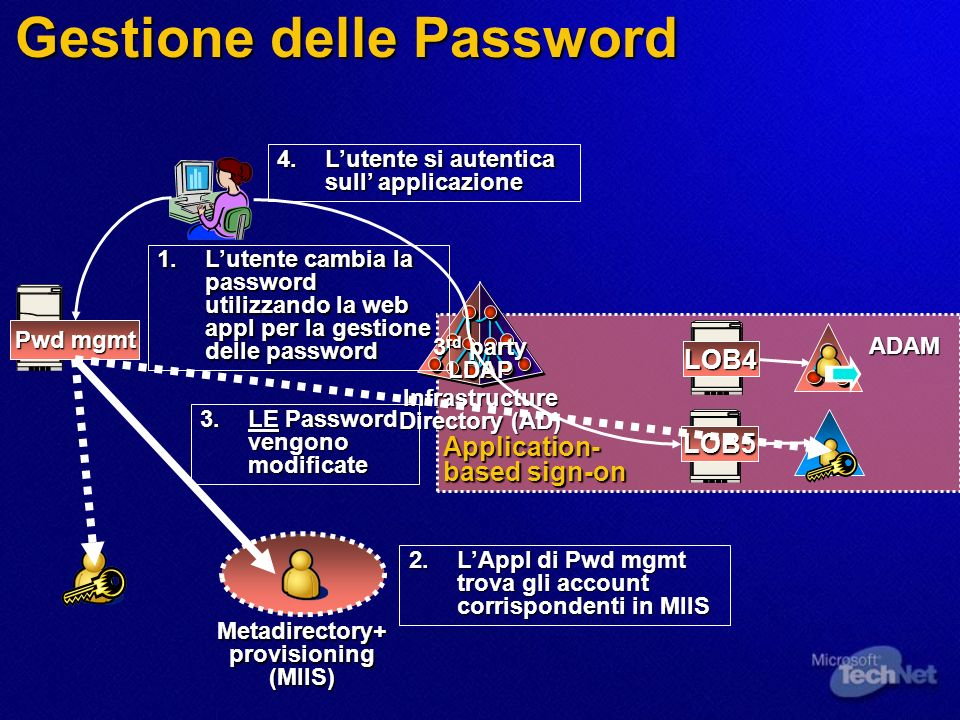 Application- based sign-on Gestione delle Password Metadirectory+provisioning(MIIS) Infrastructure Directory (AD) LOB5 3 rd party LDAP LOB4 1.Lutente