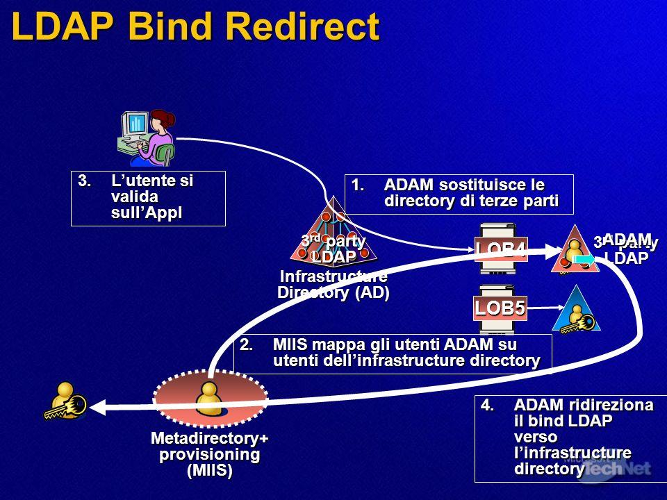 LDAP Bind Redirect Metadirectory+ provisioning (MIIS) Infrastructure Directory (AD) LOB5 3 rd party LDAP LOB4 LDAP 1.ADAM sostituisce le directory di terze parti 2.MIIS mappa gli utenti ADAM su utenti dellinfrastructure directory ADAM 3.Lutente si valida sullAppl 4.ADAM ridireziona il bind LDAP verso linfrastructure directory