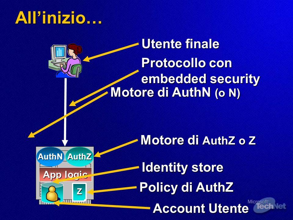 PC-Based Computing N Z File & print servers Monolithic LOB app servers PC Email App CRM LOBHR Z N ZZ N Z N Z N Z N Z N Z Z Z ZZ Z NZ Z