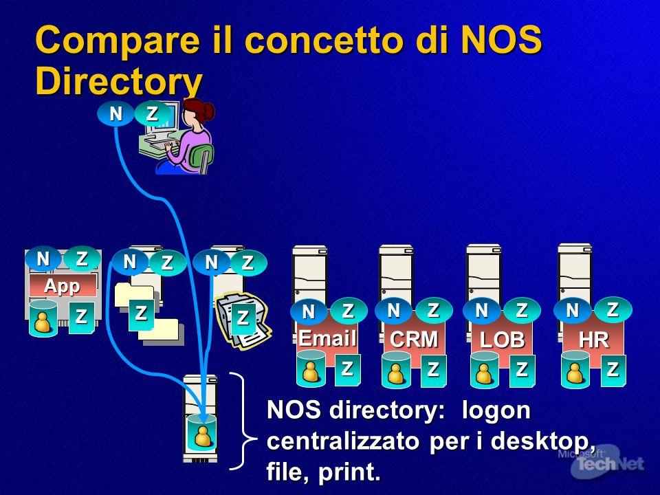 Compare il concetto di NOS Directory N Z Email Z CRM LOBHR Z N Z N Z N N N Z App Z N ZZ N Z Z Z ZZ Z NOS directory: logon centralizzato per i desktop, file, print.