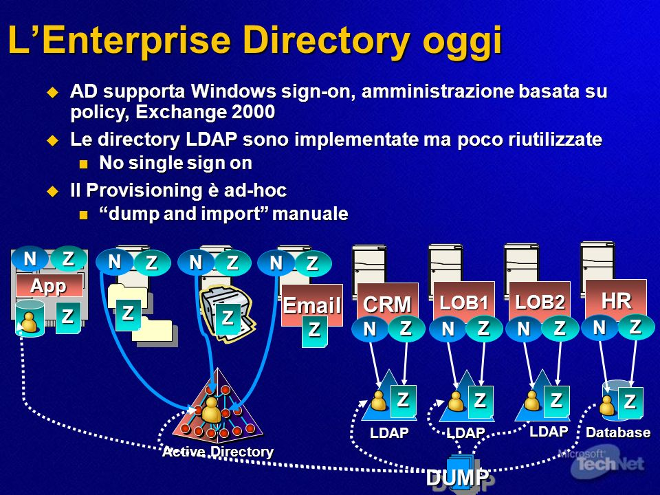 Active Directory LEnterprise Directory oggi AD supporta Windows sign-on, amministrazione basata su policy, Exchange 2000 AD supporta Windows sign-on, amministrazione basata su policy, Exchange 2000 Le directory LDAP sono implementate ma poco riutilizzate Le directory LDAP sono implementate ma poco riutilizzate No single sign on No single sign on Il Provisioning è ad-hoc Il Provisioning è ad-hoc dump and import manuale dump and import manuale Database DUMPDUMP Email CRM LOB1 HR Z N Z LDAP N Z Z LDAP N Z N ZZ N Z Z Z Z N Z N Z App Z LOB2 Z LDAP N Z