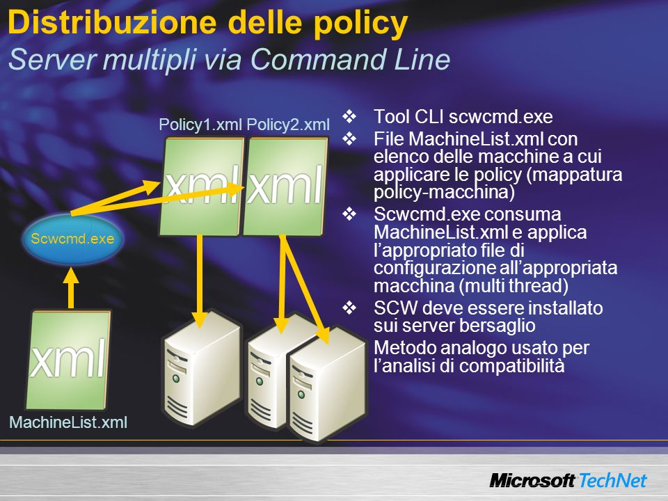 Distribuzione delle policy Server multipli via GPO Scwcmd.exe trasforma i file delle policy in file che possono essere distribuiti nativamente via GPO Un file.INF per le impostazioni di sicurezza Un file.POL per la configurazione di Windows Firewall Un IPSec blob per la configurazione di IPSec Le impostazioni di IIS non sono gestite in questa modalità I file generati sono contenuti in una GPO La GPO deve essere collegata alla corretta OU SCW non è richiesto sui computer bersaglio Scwcmd.exe Sce.infFirewall.polFilters.ipsec