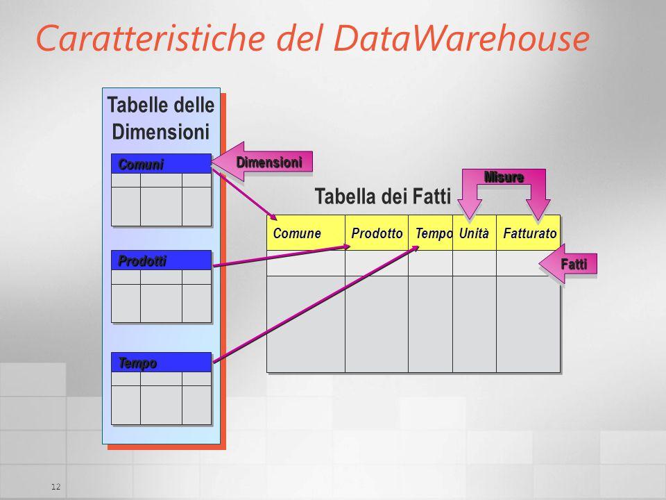12 Caratteristiche del DataWarehouse Comune Prodotto Tempo Unità Fatturato Tabelle delle Dimensioni ComuniComuni ProdottiProdotti TempoTempo Tabella d