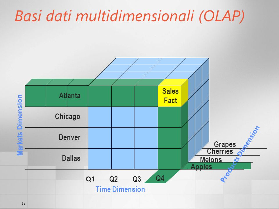 15 Basi dati multidimensionali (OLAP) Q4 Q1 Q2Q3 Time Dimension Dallas Denver Chicago Markets Dimension Apples Cherries Grapes Atlanta Sales Fact Melons Products Dimension