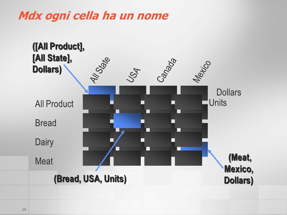20 Mdx ogni cella ha un nome All Product Bread Dairy Meat Units Dollars (Bread, USA, Units) ([All Product], [All State], Dollars) (Meat, Mexico, Dolla