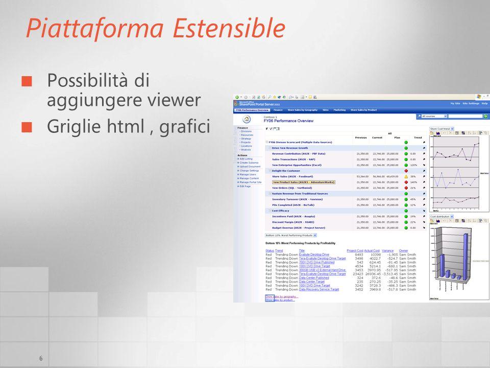 6 Piattaforma Estensible Possibilità di aggiungere viewer Griglie html, grafici