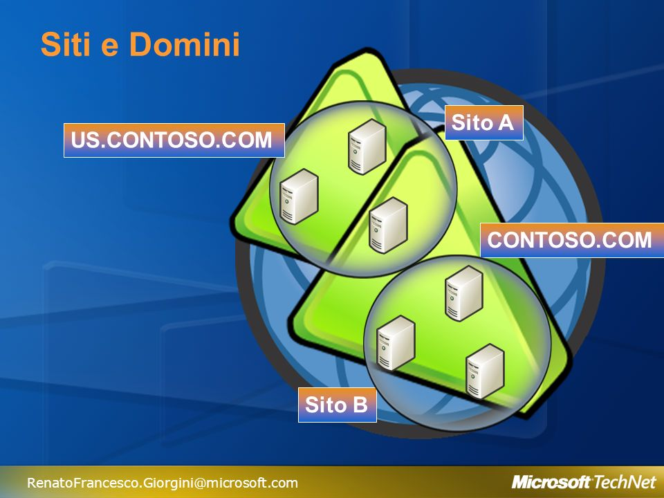 RenatoFrancesco.Giorgini@microsoft.com Global Catalog È una struttura trasversale rispetto ai Domini Contiene gli attributi degli oggetti Viene utilizzato per le ricerche È presente nei Domain Controller
