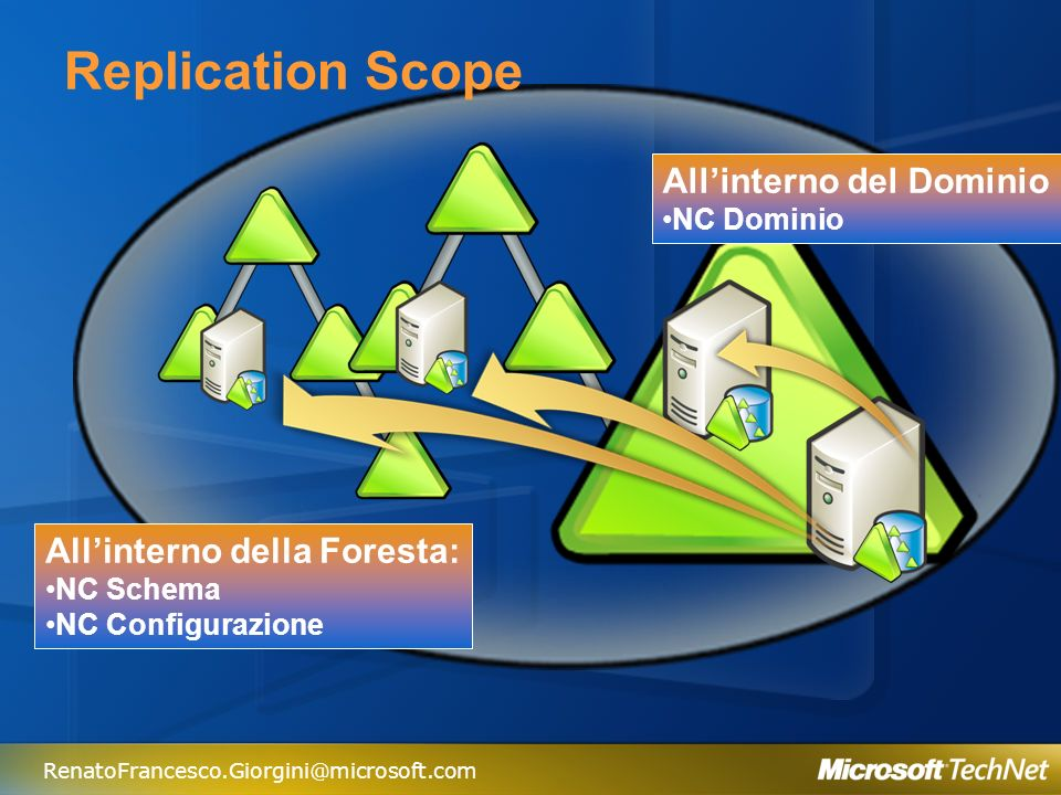 RenatoFrancesco.Giorgini@microsoft.com Replication Scope Allinterno della Foresta: NC Schema NC Configurazione Allinterno del Dominio NC Dominio