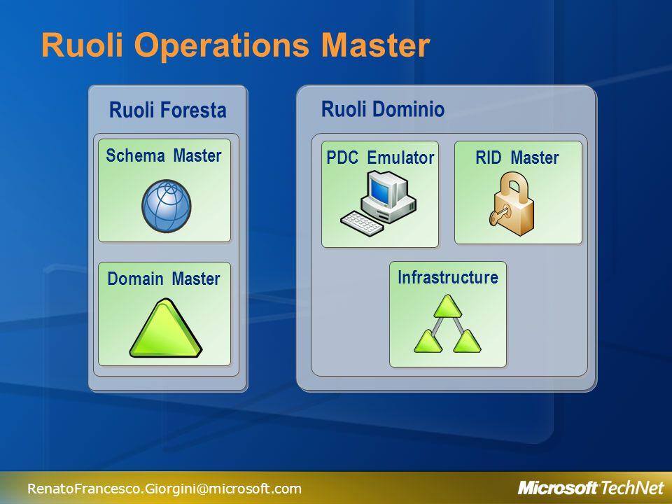 RenatoFrancesco.Giorgini@microsoft.com Active Directory permette di gestire e di controllare in modo efficace le risorse di rete, i computer, gli account Utente.