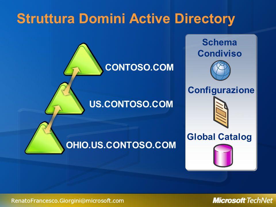 RenatoFrancesco.Giorgini@microsoft.com Trust Transitivi tra Domini CONTOSO.COM US.CONTOSO.COM UK.CONTOSO.COM