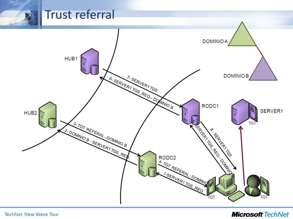 TechNet New Wave Tour Trust referral TGT HUB1 HUB2 RODC1 RODC2 SERVER1 1-SERVER1 TGS_REQ 2- DOMINIO B - SERVER1 TGS_REQ DOMINIO A DOMINIO B 3- TGT REF
