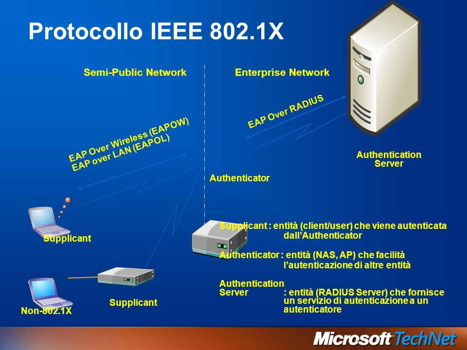 Protocollo IEEE 802.1X Authenticator Supplicant Enterprise NetworkSemi-Public Network Authentication Server EAP Over Wireless (EAPOW) EAP over LAN (EA