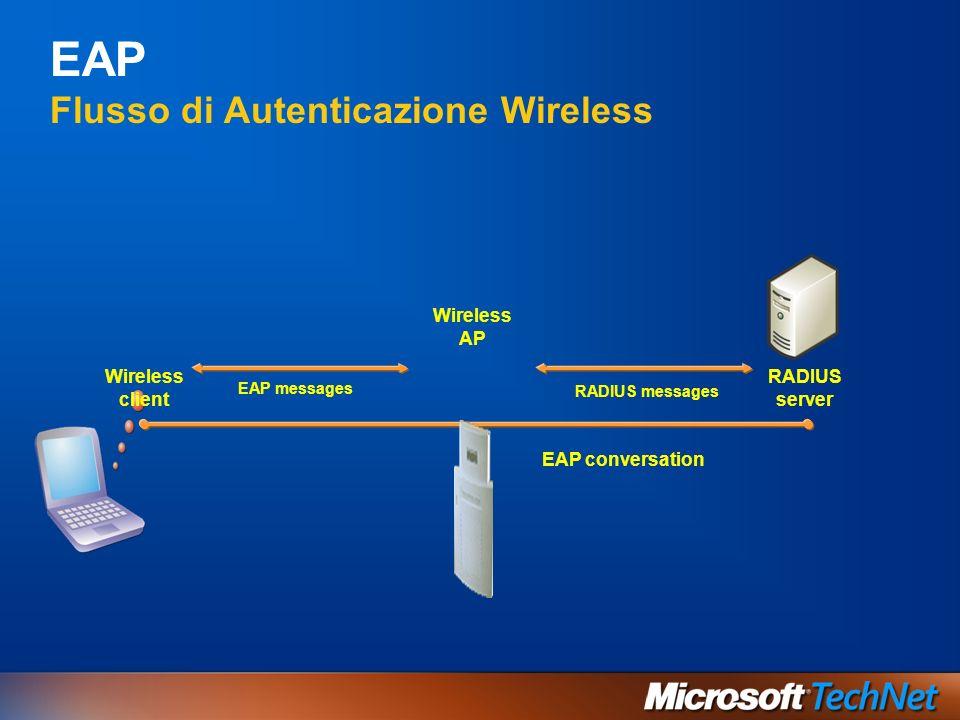 EAP Flusso di Autenticazione Wireless RADIUS server EAP messages Wireless AP Wireless client RADIUS messages EAP conversation