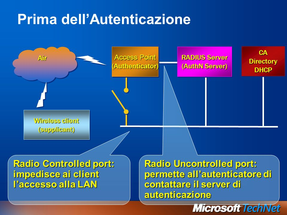 Prima dellAutenticazione CA Directory DHCP Wireless client (supplicant) (supplicant) RADIUS Server (AuthN Server) RADIUS Server (AuthN Server) Access