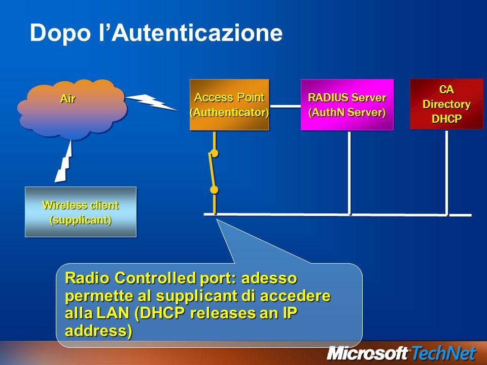 Dopo lAutenticazione Wireless client (supplicant) (supplicant) AirAir Radio Controlled port: adesso permette al supplicant di accedere alla LAN (DHCP