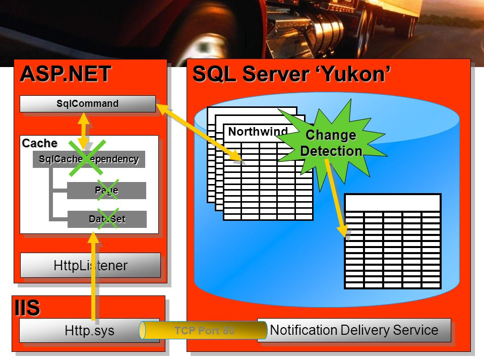 200 ASP.NET SQL Server Yukon IIS Northwind HttpListener Http.sys Notification Delivery Service TCP Port 80 SqlCommandSqlCommand SqlCacheDependency Pag