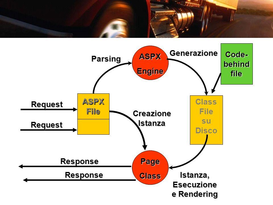 ASPXFile Request ASPXEngine Parsing Class File su DiscoGenerazione PageClass Istanza, Esecuzione e Rendering Response Request Creazione Istanza Respon