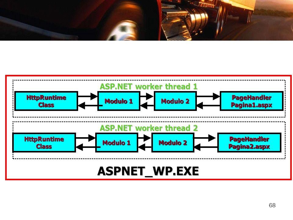 68 ASPNET_WP.EXE HttpRuntime Class Modulo 1 Modulo 2 PageHandler Pagina1.aspx HttpRuntime Class Modulo 1 Modulo 2 PageHandler Pagina2.aspx ASP.NET wor