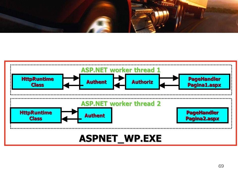 69 ASPNET_WP.EXE HttpRuntime Class AuthentAuthoriz PageHandler Pagina1.aspx HttpRuntime Class Authent PageHandler Pagina2.aspx ASP.NET worker thread 1