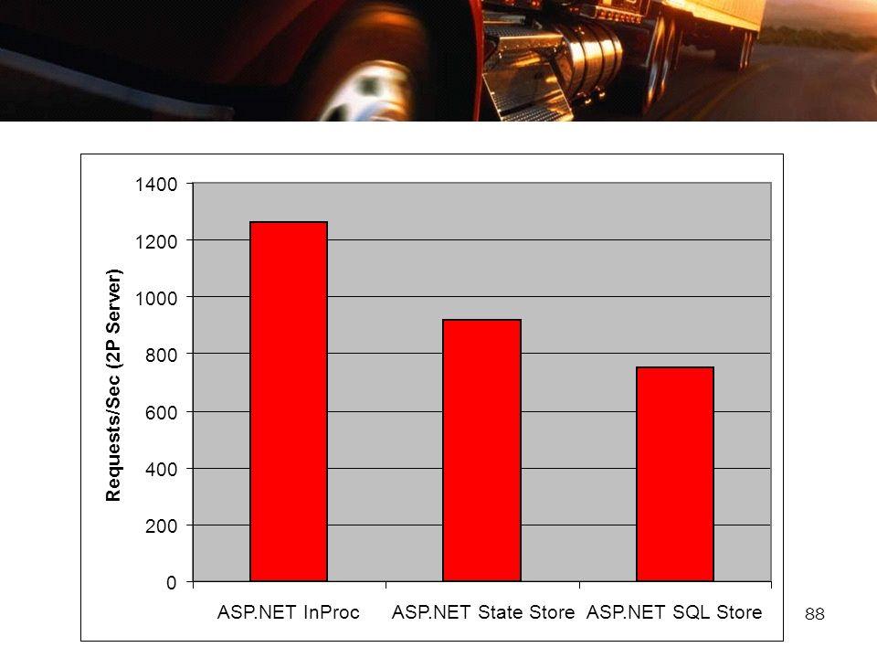 88 0 200 400 600 800 1000 1200 1400 ASP.NET InProcASP.NET State StoreASP.NET SQL Store Requests/Sec (2P Server)