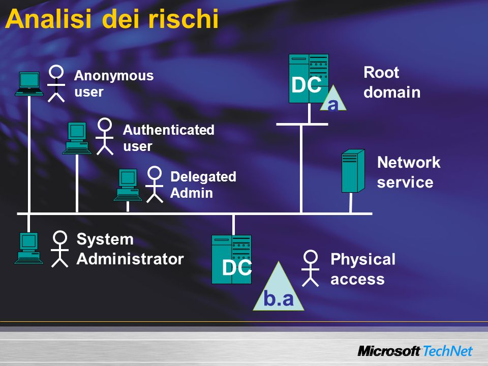 Analisi dei rischi a b.a Anonymous user Authenticated user Physical access DC Network service Root domain Delegated Admin System Administrator