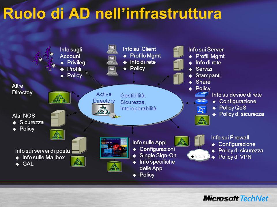 Ruolo di AD nellinfrastruttura Info sugli Account Privilegi Profili Policy Info sui Client Profilo Mgmt Info di rete Policy Info sui Server Profili Mg