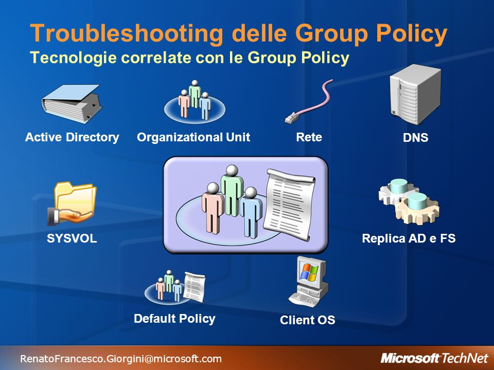 RenatoFrancesco.Giorgini@microsoft.com Troubleshooting delle Group Policy Tecnologie correlate con le Group Policy Active Directory Organizational Unit Rete DNS SYSVOL Replica AD e FS Default Policy Client OS