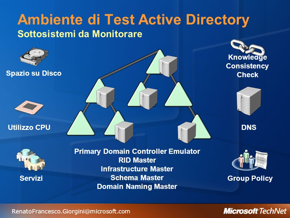 RenatoFrancesco.Giorgini@microsoft.com Ambiente di Test Active Directory Sottosistemi da Monitorare Spazio su Disco Servizi Primary Domain Controller Emulator RID Master Infrastructure Master Schema Master Domain Naming Master Knowledge Consistency Check Utilizzo CPU DNS Group Policy