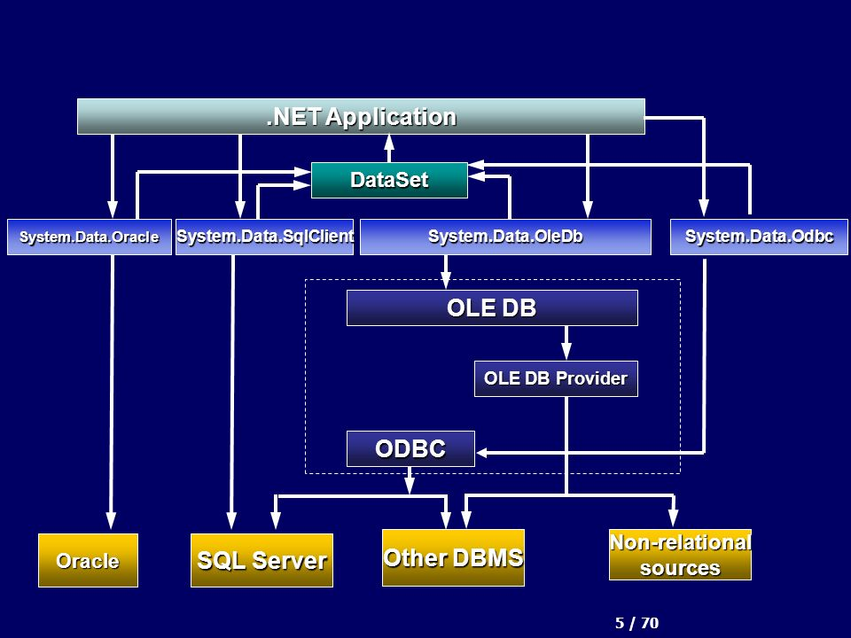 5 / 70.NET Application ODBC OLE DB Other DBMS Non-relationalsources OLE DB Provider SQL Server System.Data.SqlClientSystem.Data.OleDbSystem.Data.Oracle Oracle DataSet System.Data.Odbc