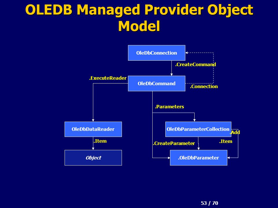 53 / 70 OLEDB Managed Provider Object Model OleDbConnection OleDbCommand OleDbParameterCollectionOleDbDataReader.Connection.OleDbParameter.CreateCommand.Parameters.Item.Add.CreateParameter.ExecuteReader Object.Item