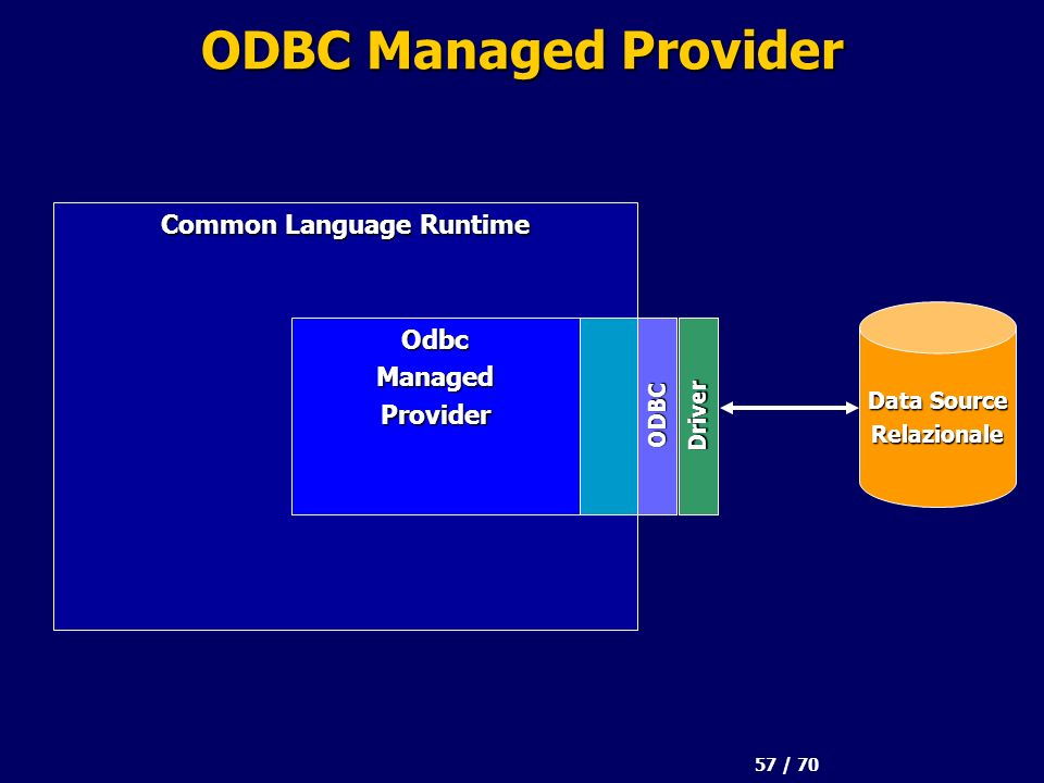 57 / 70 ODBC Managed Provider Common Language Runtime Data Source Relazionale OdbcManagedProvider DriverODBC