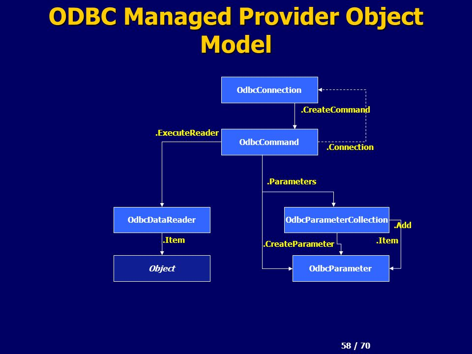 58 / 70 ODBC Managed Provider Object Model OdbcConnection OdbcCommand OdbcParameterCollectionOdbcDataReader.Connection OdbcParameter.CreateCommand.Parameters.Item.Add.CreateParameter.ExecuteReader Object.Item