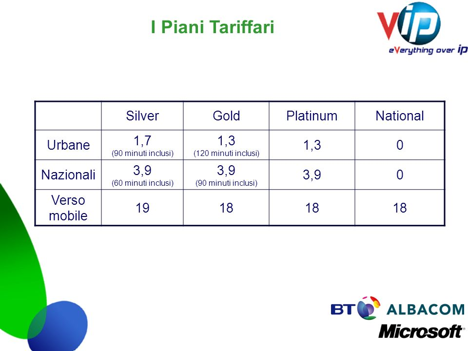 I Piani Tariffari SilverGoldPlatinumNational Urbane 1,7 (90 minuti inclusi) 1,3 (120 minuti inclusi) 1,30 Nazionali 3,9 (60 minuti inclusi) 3,9 (90 mi