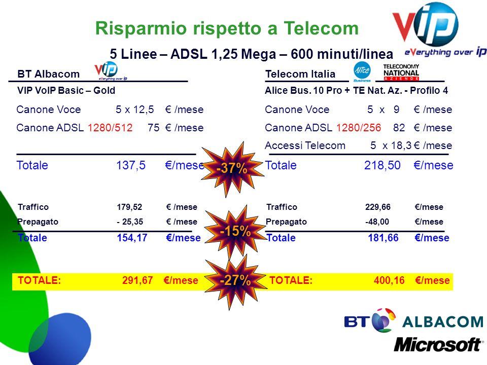 Risparmio rispetto a Telecom Traffico179,52 /meseTraffico229,66/mese Prepagato- 25,35 /mese Prepagato-48,00/mese Totale154,17/meseTotale 181,66/mese C