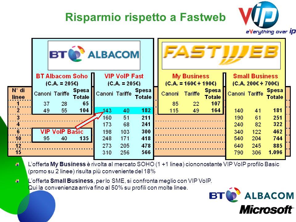 Risparmio rispetto a Fastweb Lofferta My Business è rivolta al mercato SOHO (1 +1 linea) ciononostante VIP VoIP profilo Basic (promo su 2 linee) risul