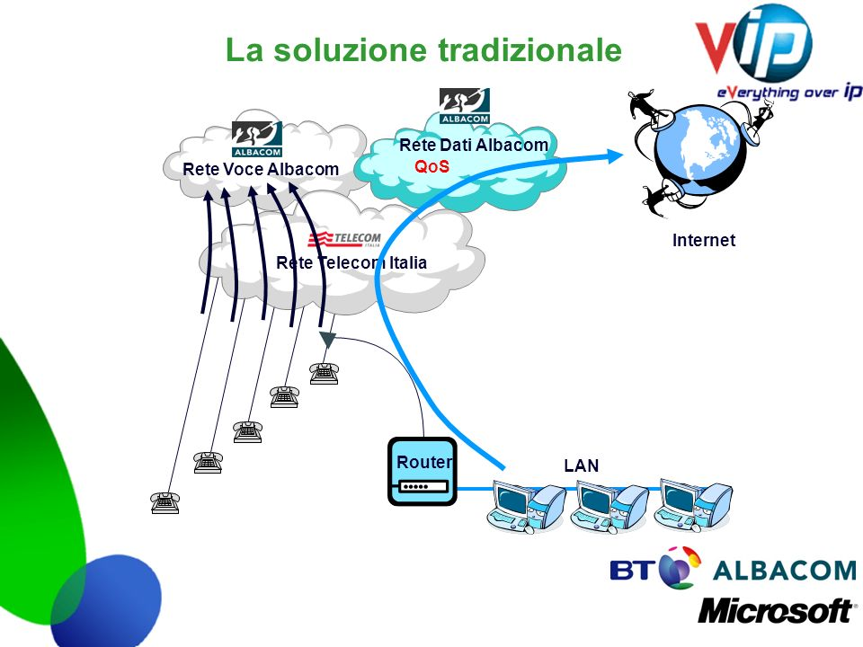 La soluzione tradizionale Rete Voce Albacom Rete Dati Albacom QoS Router Rete Telecom Italia LAN Internet