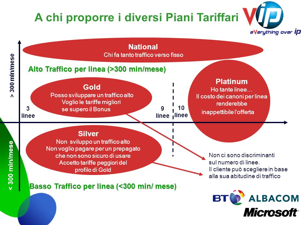 A chi proporre i diversi Piani Tariffari Alto Traffico per linea (>300 min/mese) Non ci sono discriminanti sul numero di linee. Il cliente può sceglie