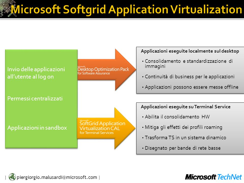 | piergiorgio.malusardi@microsoft.com | La piattaforma SoftGrid® Il motore Virtualizzazione di applicazioni Distribuzione on- demand Gestione centralizzata basata su policy SoftGrid® Extensions for SMS Gestire le VirtualApps via SMS