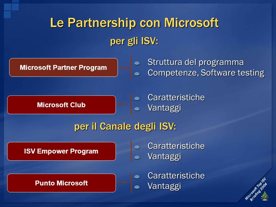 Microsoft Top ISV Briefing 2004 50 Partner Points 2 certified employees or 1 certified solution Extended Web Profile Pay Fee Signed Terms and Conditions 2 certified employees or 1 certified product 3 references 120 Partner Points Membership in at least One Competency Meet Certified Partner Terms & Conditions Meet Fee requirements for your country No Partner Points Web Profile Signed Terms and Conditions Competencies Certified Partner 50 points Registered Member 0 points Gold Certified Partner 120 points MSPP Program Levels Each program level has defined requirements that are earned through the Partner Points model