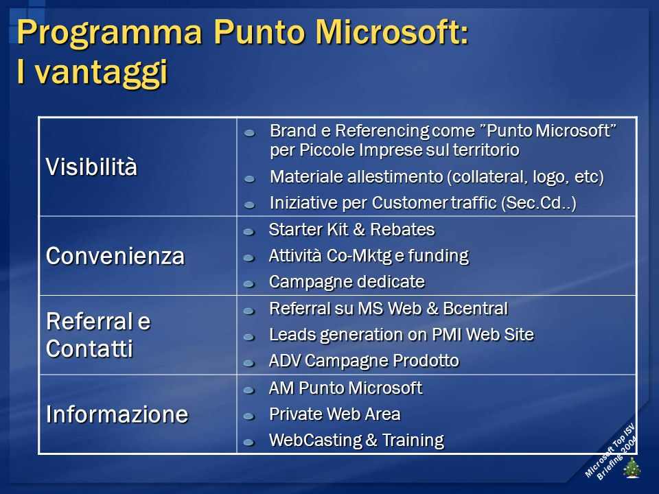 Microsoft Top ISV Briefing 2004 Programma Punto Microsoft: I vantaggi Visibilità Brand e Referencing come Punto Microsoft per Piccole Imprese sul territorio Materiale allestimento (collateral, logo, etc) Iniziative per Customer traffic (Sec.Cd..) Convenienza Starter Kit & Rebates Attività Co-Mktg e funding Campagne dedicate Referral e Contatti Referral su MS Web & Bcentral Leads generation on PMI Web Site ADV Campagne Prodotto Informazione AM Punto Microsoft Private Web Area WebCasting & Training