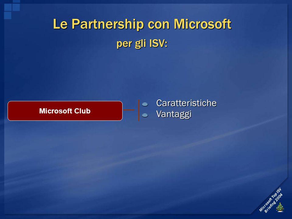 Microsoft Top ISV Briefing 2004 Per ogni prodotto inserito nel programma acquistato attraverso i Distributori diretti Microsoft vengono assegnati punti.