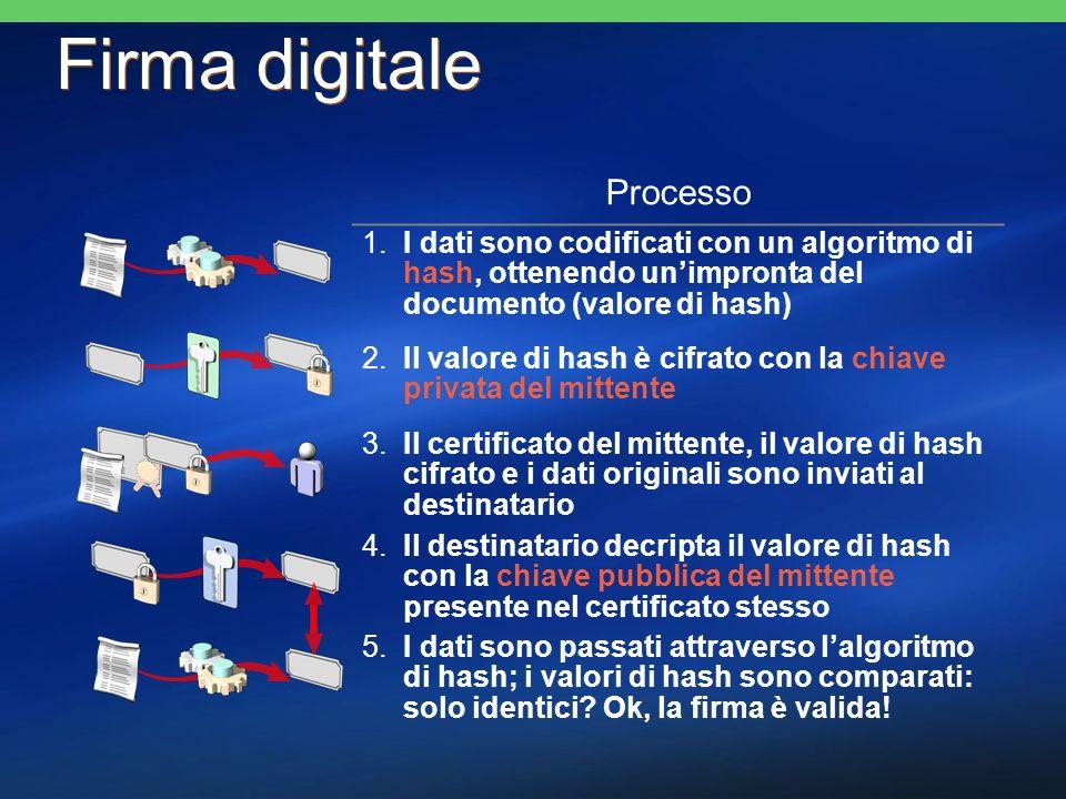 Firma digitale Processo 1.I dati sono codificati con un algoritmo di hash, ottenendo unimpronta del documento (valore di hash) 2.Il valore di hash è c