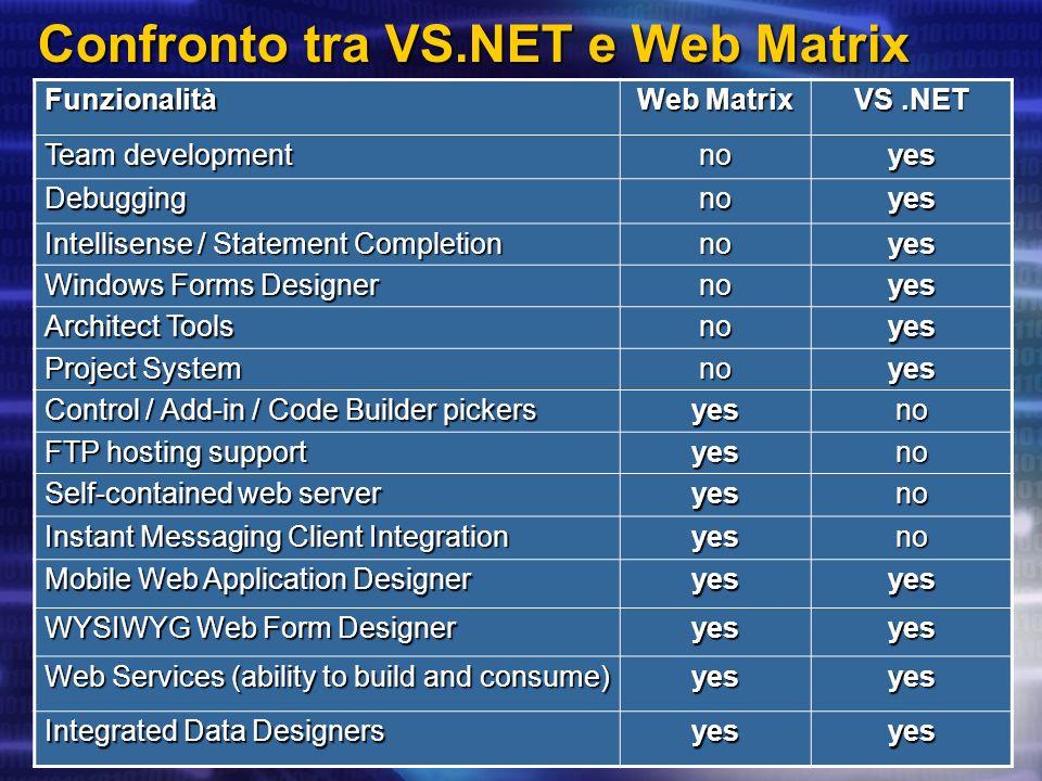 Confronto tra VS.NET e Web Matrix Funzionalità Web Matrix VS.NET Team development noyes Debuggingnoyes Intellisense / Statement Completion noyes Windo