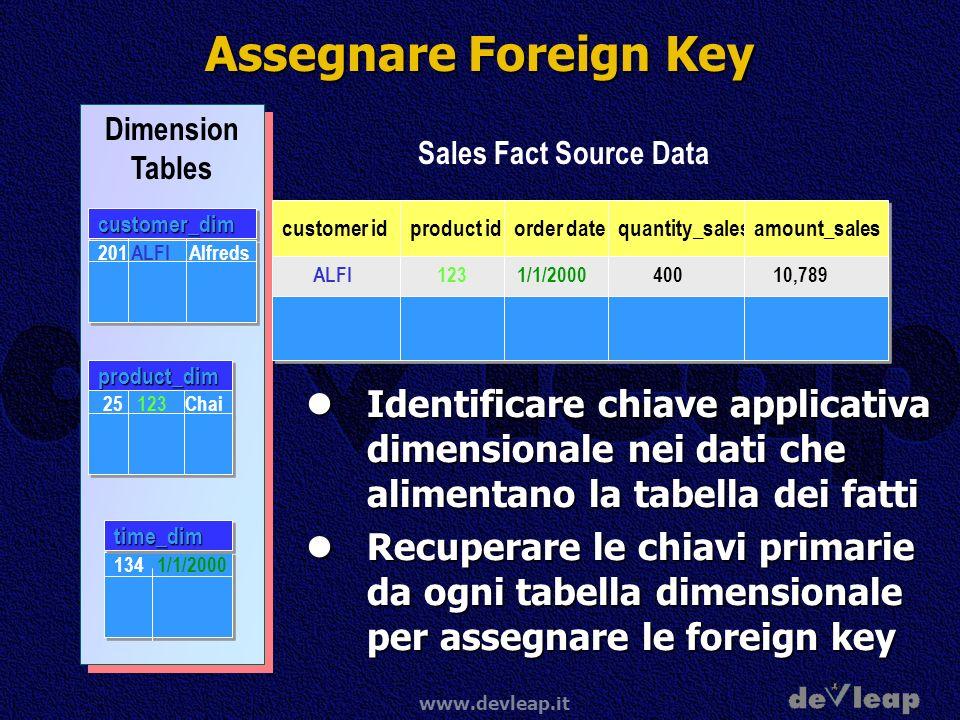 www.devleap.it Assegnare Foreign Key Identificare chiave applicativa dimensionale nei dati che alimentano la tabella dei fatti Identificare chiave applicativa dimensionale nei dati che alimentano la tabella dei fatti Recuperare le chiavi primarie da ogni tabella dimensionale per assegnare le foreign key Recuperare le chiavi primarie da ogni tabella dimensionale per assegnare le foreign key Dimension Tables customer_dimcustomer_dim 201 ALFI Alfreds product_dimproduct_dim 25 123 Chai Sales Fact Source Data customer id ALFI1231/1/2000400 134 1/1/2000 time_dimtime_dim product id order date quantity_sales amount_sales 10,7891231/1/200040010,789