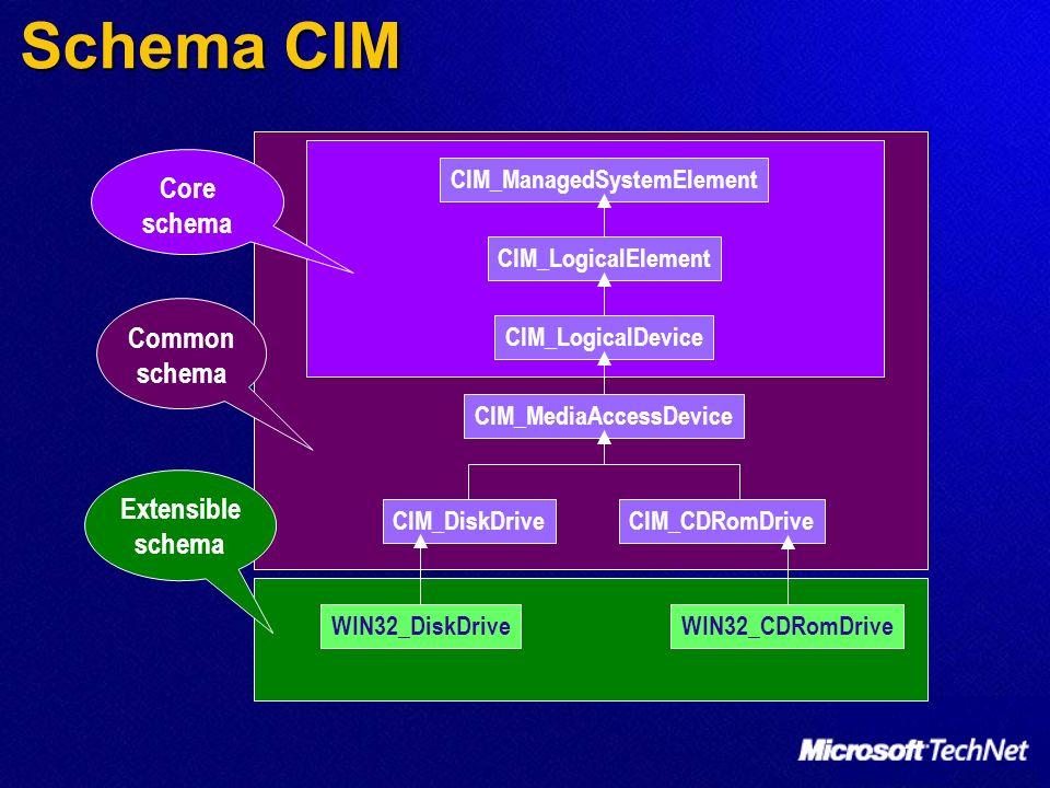 Schema CIM CIM_ManagedSystemElement CIM_LogicalElement CIM_LogicalDevice CIM_MediaAccessDevice CIM_CDRomDriveCIM_DiskDrive WIN32_DiskDriveWIN32_CDRomD