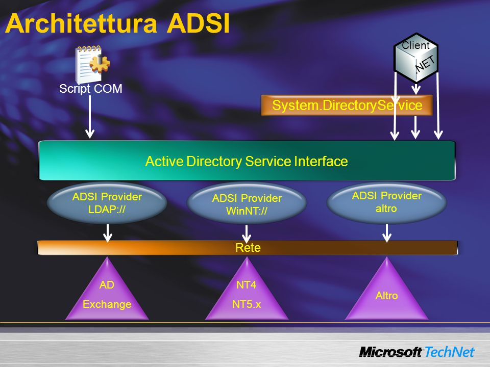 Provider ADSI NT Lanmanager Windows NT 4.0 locale/domain Windows 2000 locale Windows XP locale Windows Server 2003 locale (Active Directory 2000/2003) Novell Netware/Directory Services Internet Information Server Metabase LDAP (Active Directory, ADAM, Microsoft Exchange, Lotus Notes, ecc.)