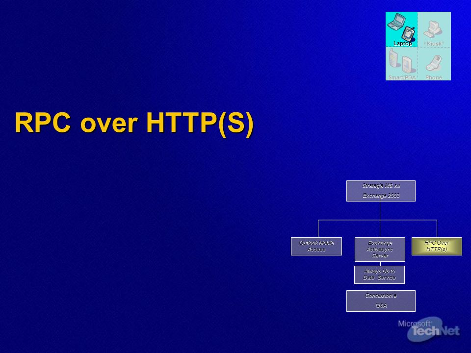 RPC over HTTP(S) Always Up to Date Service RPC Over HTTP(s) Outlook Mobile Access Exchange Activesync Server Conclusioni e Q&A Strategia MS su Exchange 2003 Kiosk Laptop Phone Smart/PDA